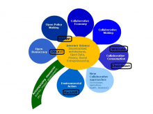 Collective Awareness Platforms for Sustainability and Social Innovation