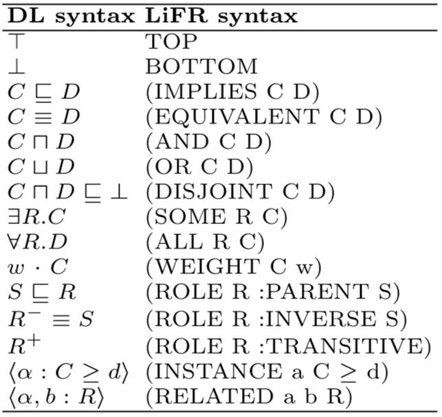 LiFR syntax