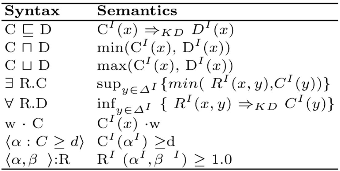 LiFR Semantics